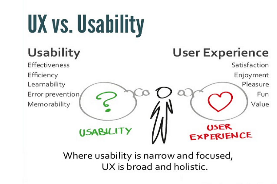 Why Is Usability Important In Website Design