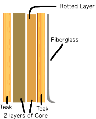 Layers of Deck Core