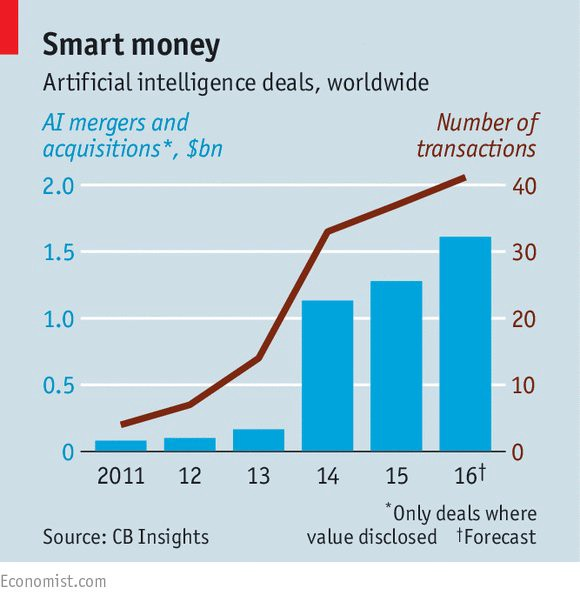 Artificial intelligence has real momentum  #AI @TheEconomist