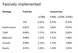 UBS passive fees