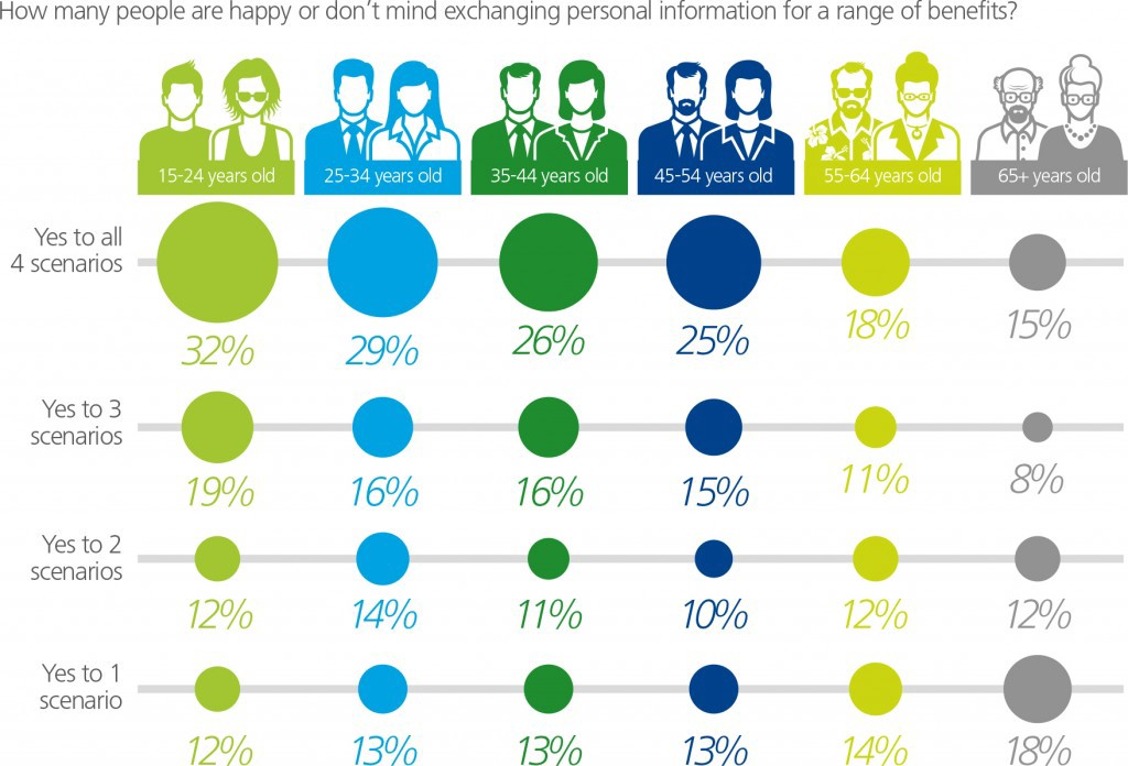 People in age group diagram relating to benefits P11