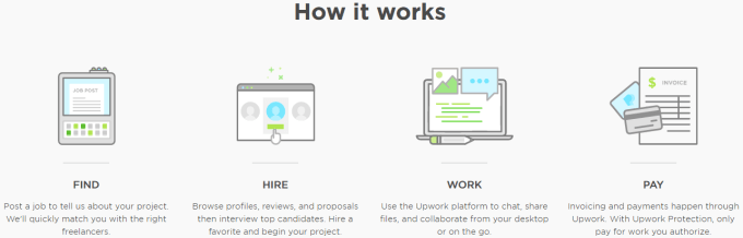 upwork review noplag checked one of the best lancer each upwork review on the web has different information about its place in the top list of other lance websites but it is undoubtedly