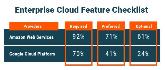AWS Vs Google Cloud Platform Which Cloud Service