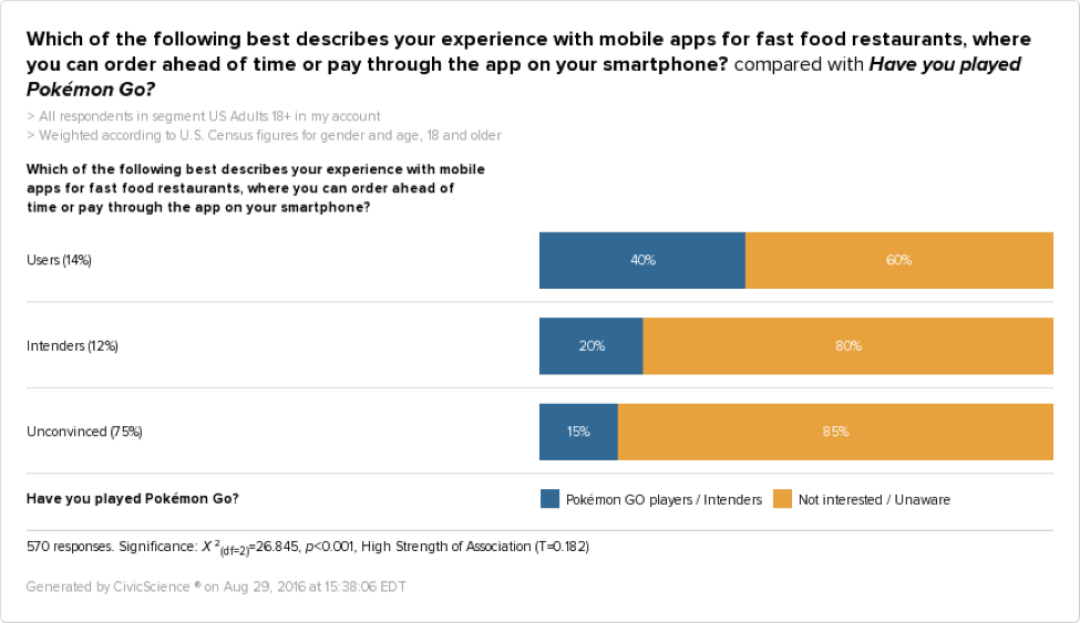 Gamers and Mobile Food Apps