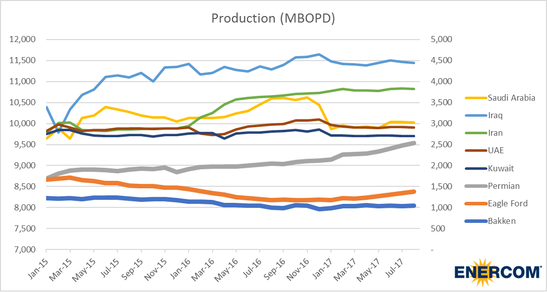 Our Production is Falling: OPEC