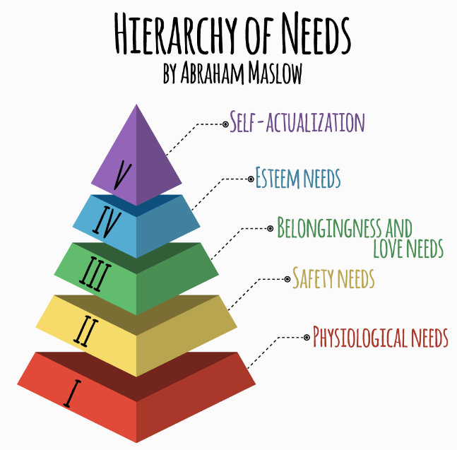 maslow-hierarchy-needs