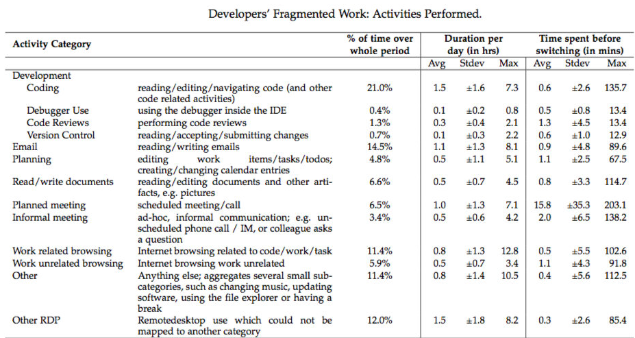 programmers time spend on work activities
