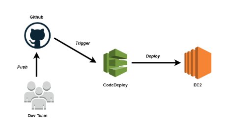 Continuous Deployment with AWS CodeDeploy & Github