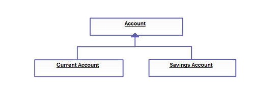 Everything you need to know about uml class diagram relationships generalizationinheritance ccuart Choice Image