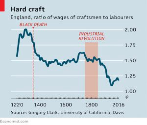 Historical wage ratios