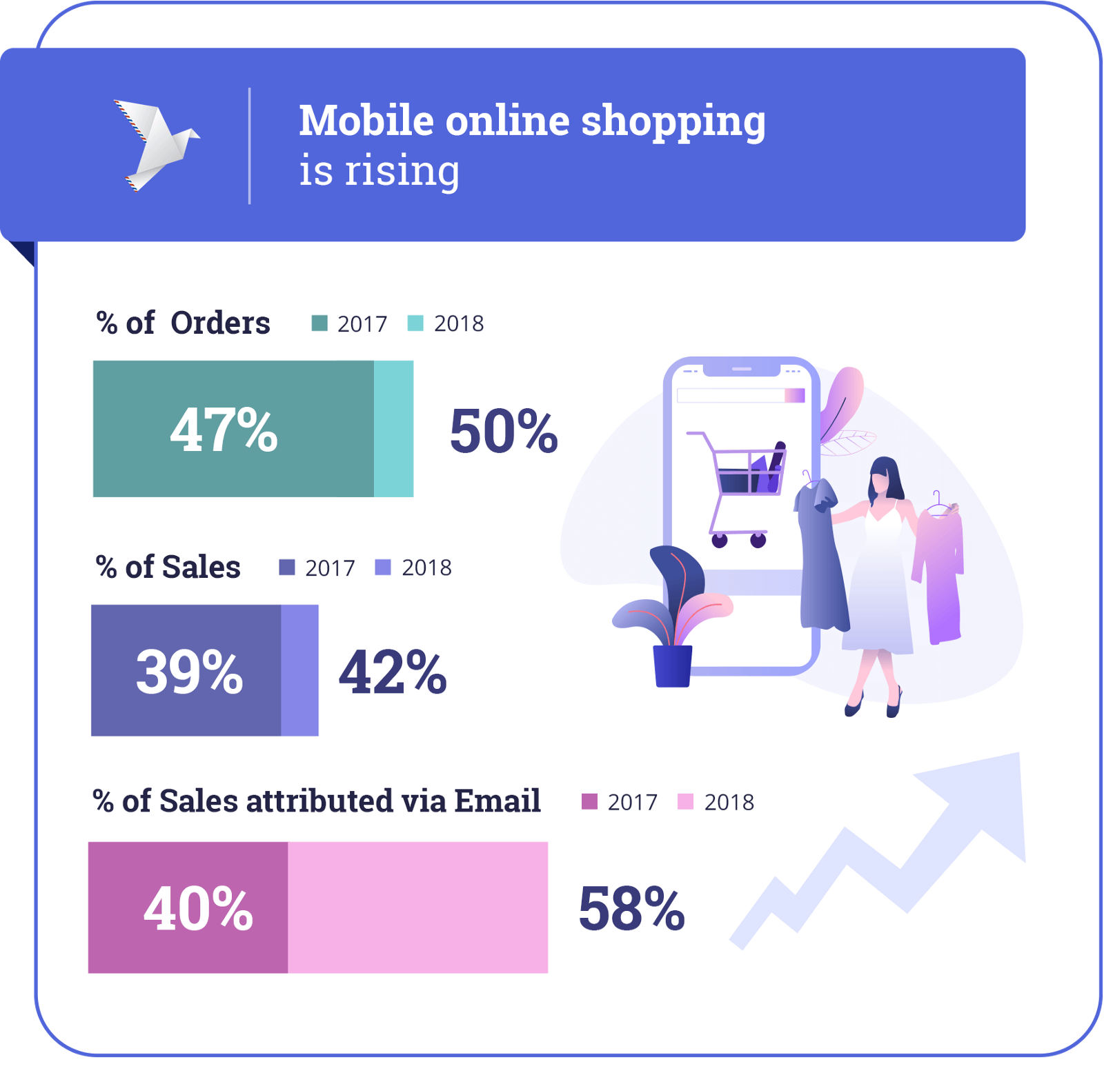 Mobile shopping on the rise during Black Friday