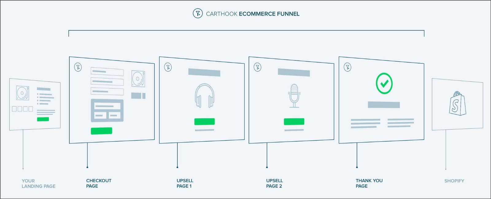 CartHook Checkout Funnel