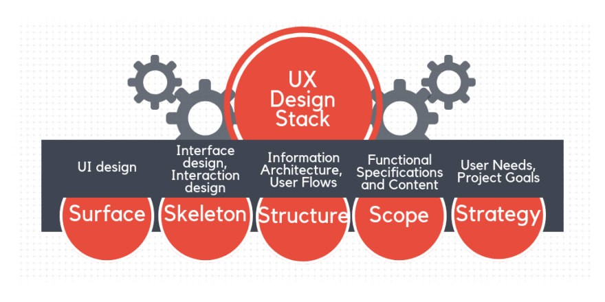 But UI part is not going first. UX design begins with the identification of  a problem through user research. There is no point in solving problems that  ... 69f73099d