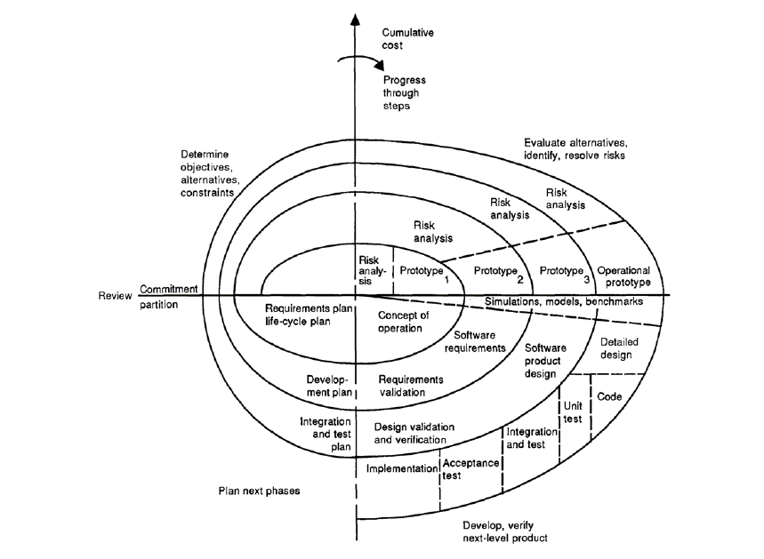 developing an sdlc process for your anization andrew wint medium Six Sigma Boards spiral model of the software process