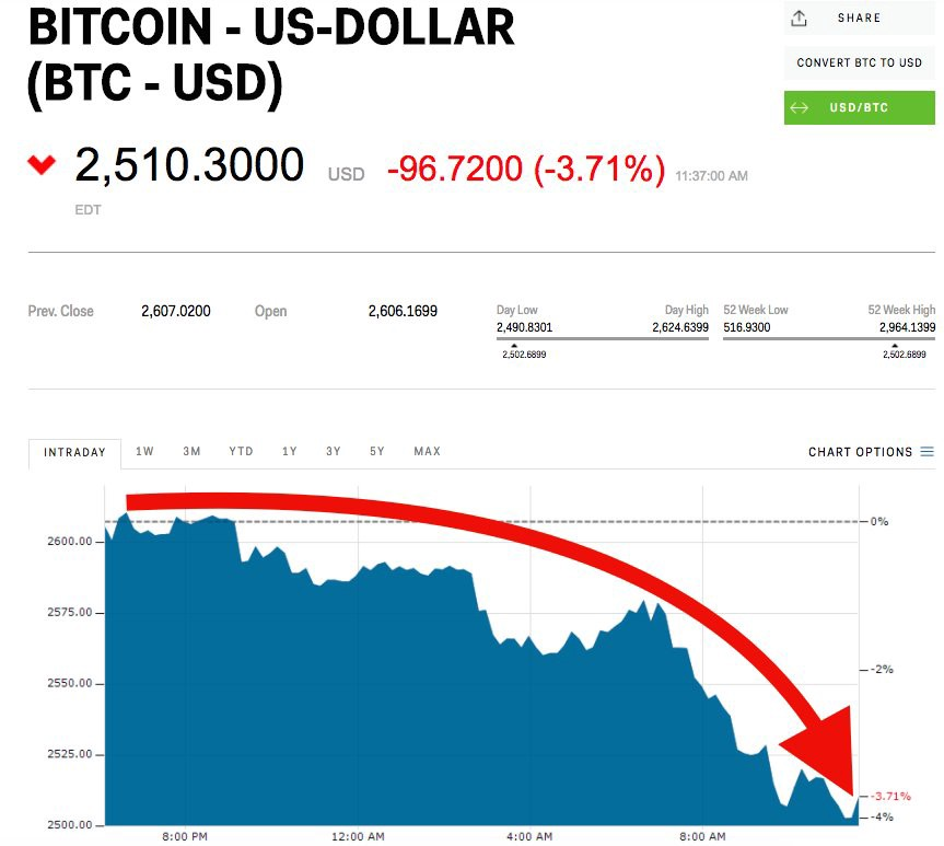 #bitcoin is sliding