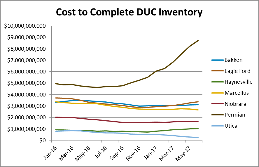 Current DUC Inventory will Require $20.8 Billion to Complete: EnerCom