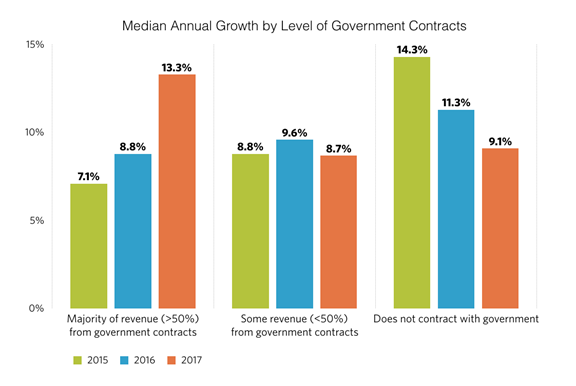 5 Federal Service Contracting Marketing Challenges To Overcome