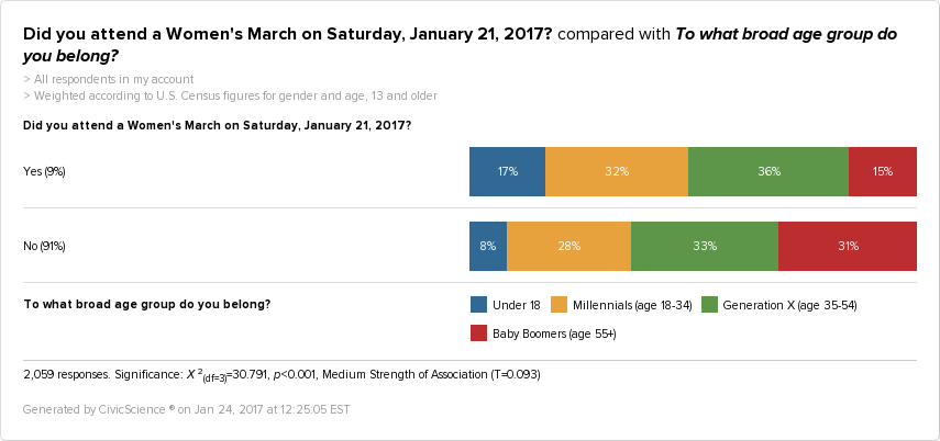 People who attended the Women's March are 95% more likely than non-Marchers to be under the age of 18, and 48% less likely to be over the age of 55.