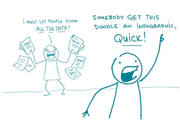 "Illustration of stick figure holding lots of papers saying ""I must let people know ALL THE DATA"" and 2nd stick figure saying ""Somebody get this doodle an infographic, quick!"""