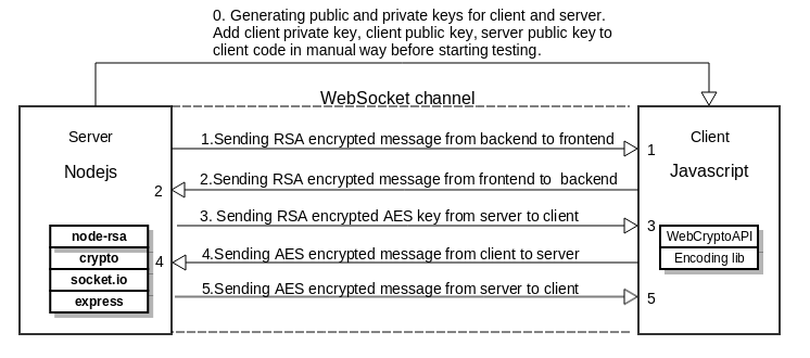 add rsa key to server