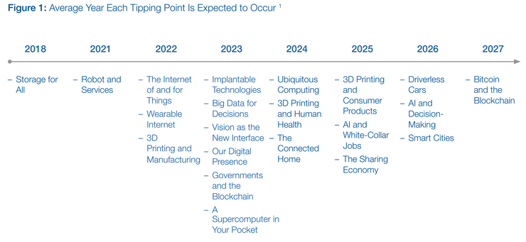 Technology tipping points wef