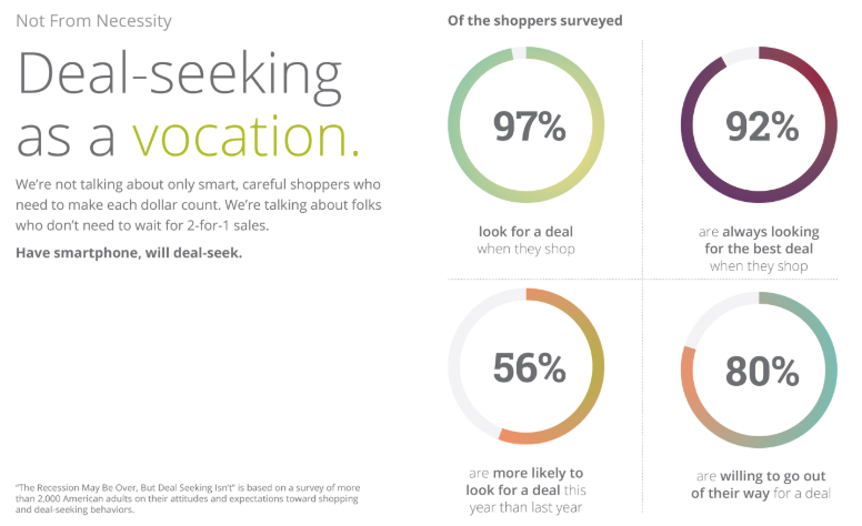 b353eb6f22f2 Check out these statistics to understand consumers  love for coupons and  deals. Image via Blackhawk Network