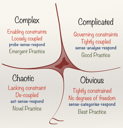 What is complexity? – In Too Deep