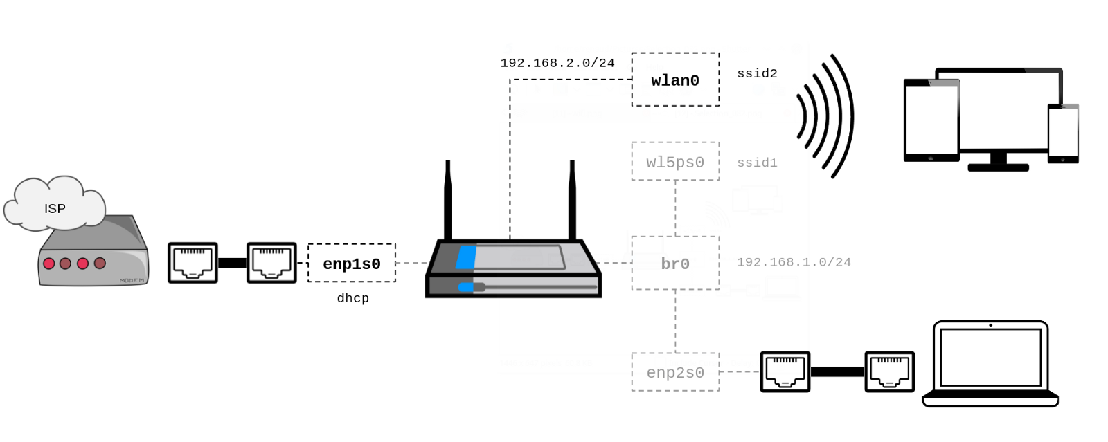 How To Setup A Virtual Ssid With Hostapd Renaud Cerrato Medium Wireless Diagram Updated Of What I Want Achieve Assuming Wlp5s0 Is The Physical Interface Will Run On Wlan0
