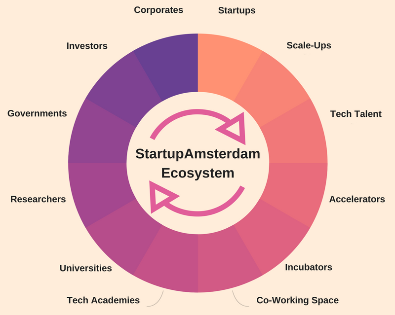 the objective was to be a one stop shop for startups connecting them to key players mentors investors tech talent and launching customers