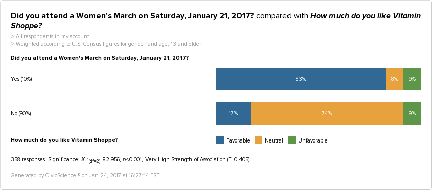 People who attended a Women's March are 253% more likely than others to be fans of the Vitamin Shoppe.