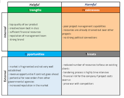 What is a swot analysis techno pm medium for Capabilities analysis template