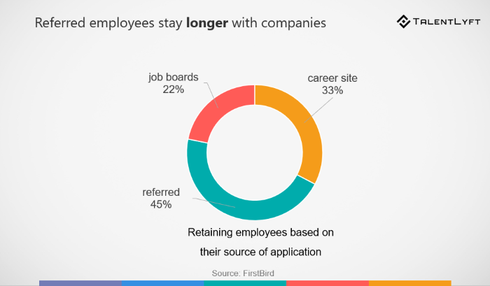 8 most important employee referral statistics hr blog resources