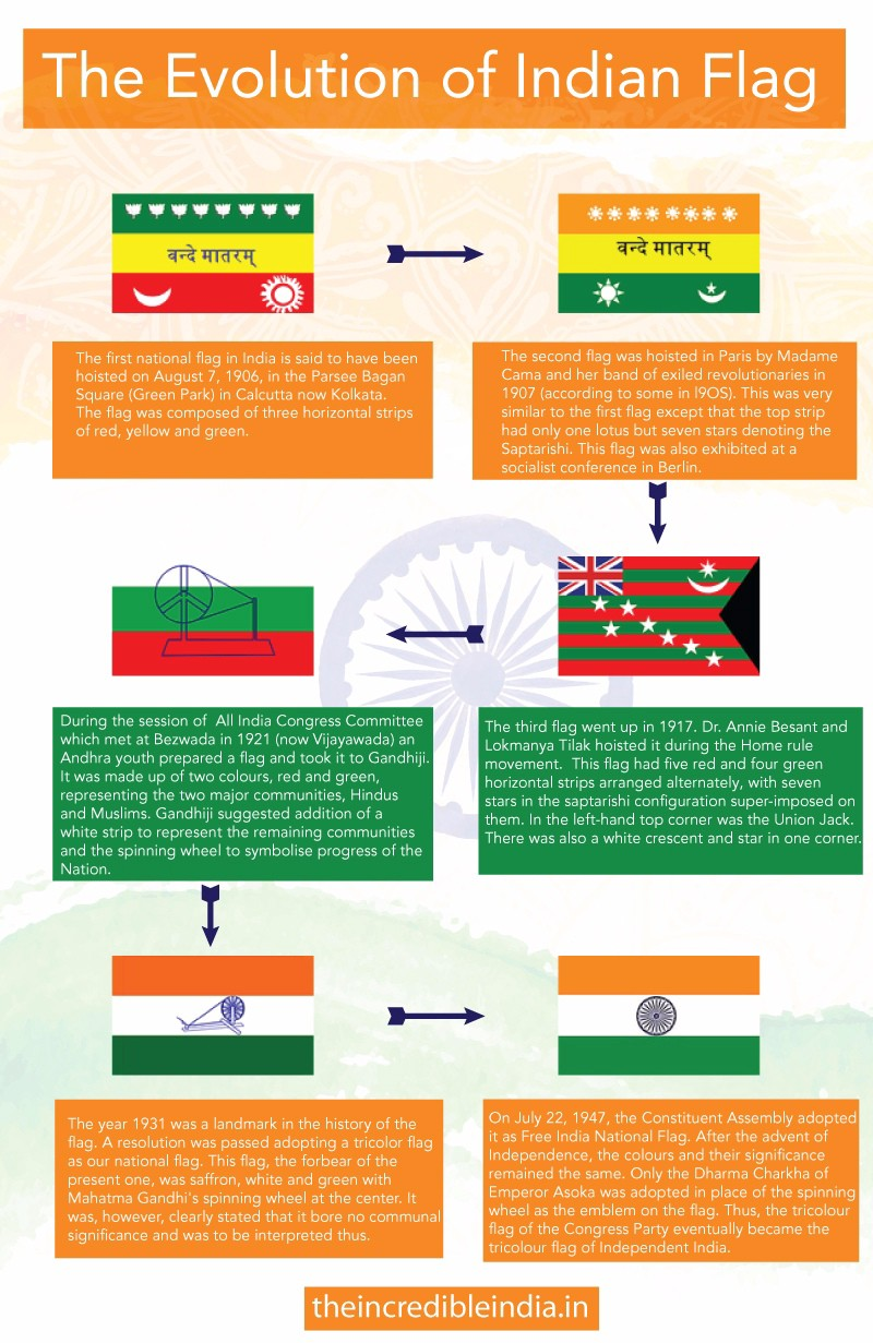 Evolution of Indian Flags