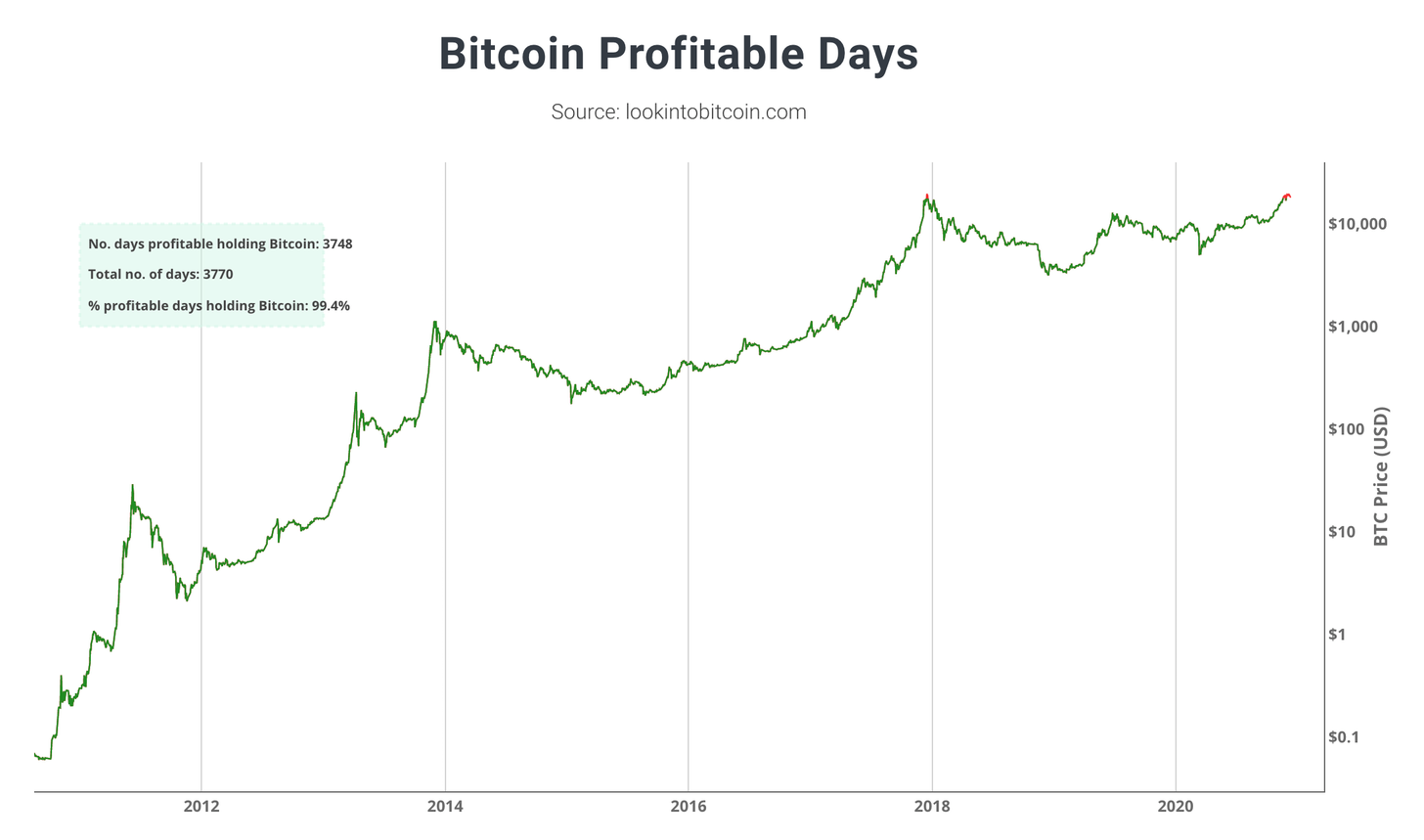Bitcoin Profitable Days