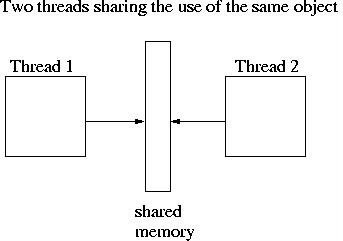 Go threads meeting concurrency