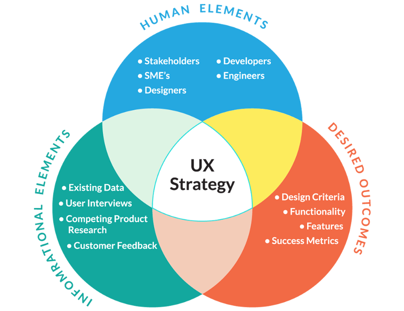 Ux strategy v ux design the ideal ux process ux planet for Product design strategy