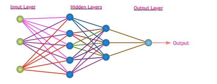 An Executive Primer to Deep Learning