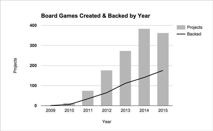 board-games-created-year