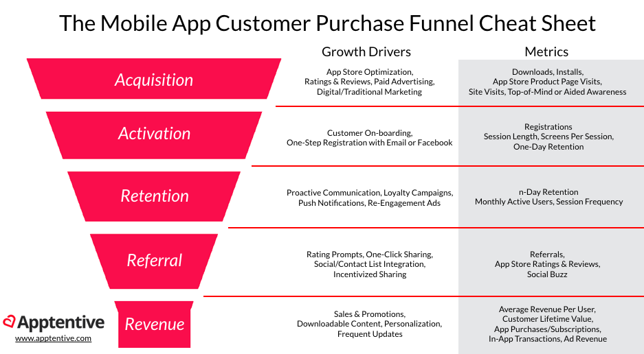 App Marketing Metrics For Pirates Growth Hacking The