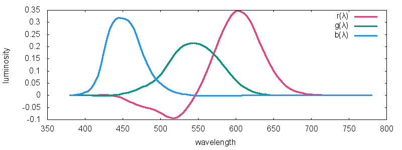 A Beginners Guide To Cie Colorimetry Color And Imaging Medium
