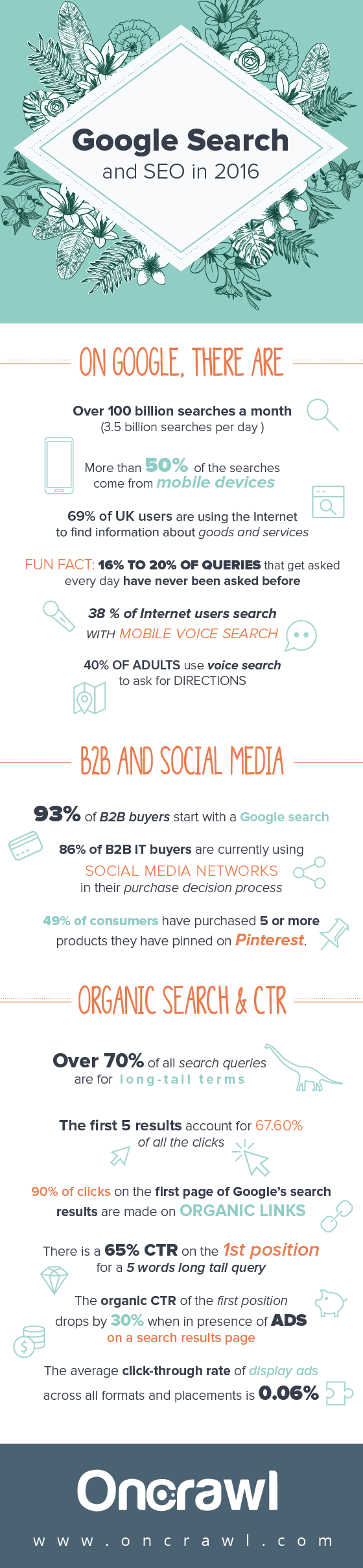 Infographic: Google Search and SEO in 2016