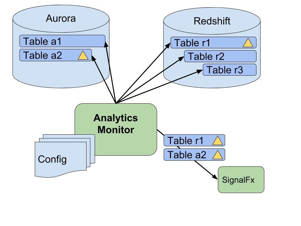 A diagram of the Analytics Monitor worker