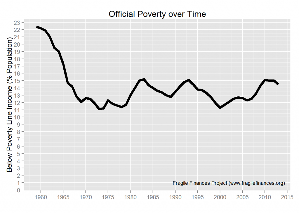 us-poverty-over-time