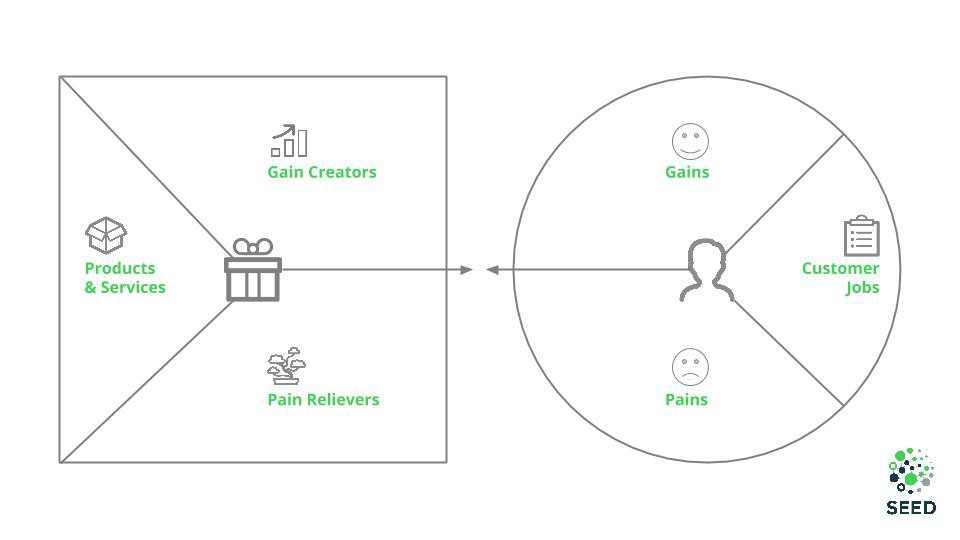 Value Proposition Canvas Template. Use This SEED Template To Map Out Your  Own VPC.