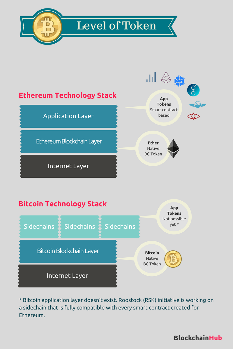 Types of Blockchain Tokens - Bitcoin & Ethereum
