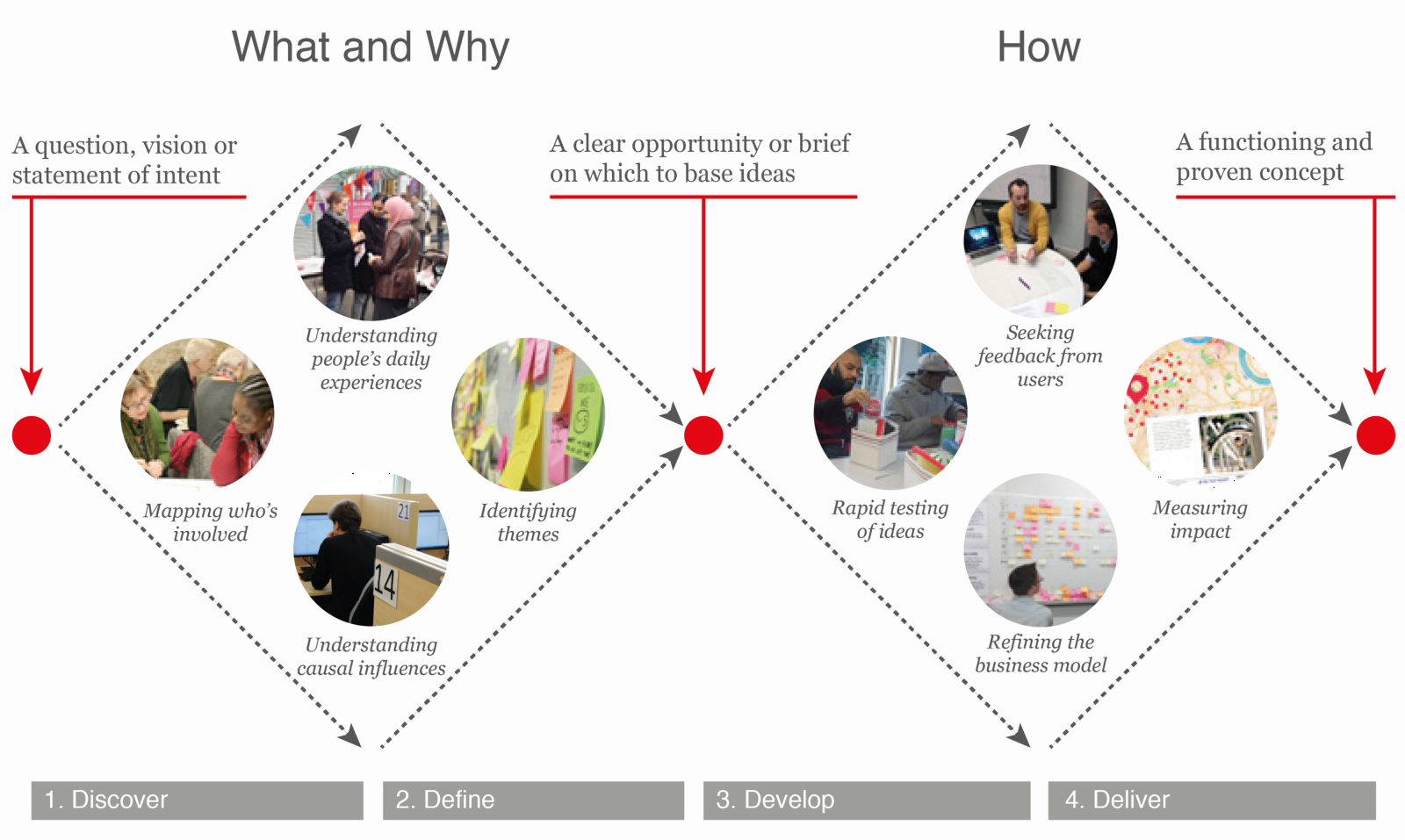 Design thinking overview base playhouse medium for Design strategy firms