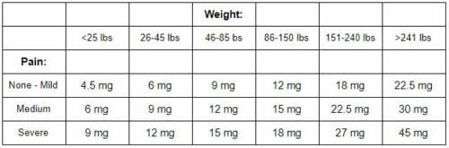 For Example 20mg 33mg Would Be A Great Starting Dosage 200 Lb Patient While 15mg 25mg Best Another Who Weighs 150