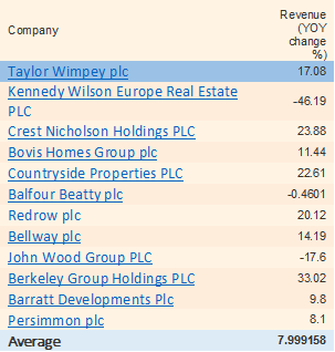 Taylor Wimpey revenue growth