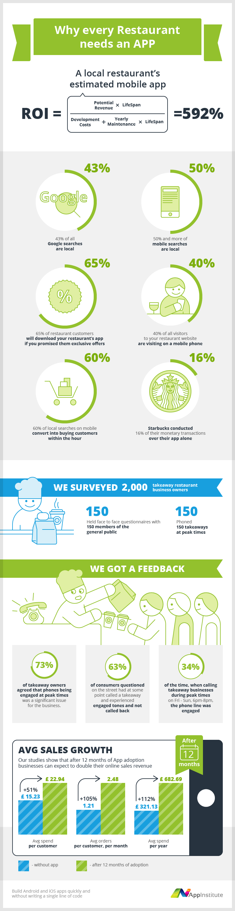 why every restaurant needs an app infographic