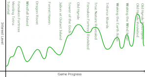 Interest curve for The Legend of Zelda: the Wind Waker; Bradley C. Buchanan